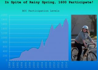 Graph of BCC participation, 1988 to present